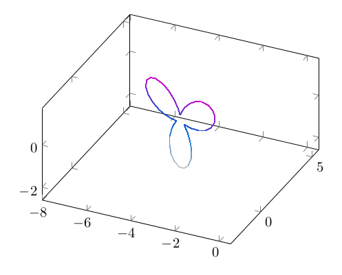 Plot with fixed value in 3d