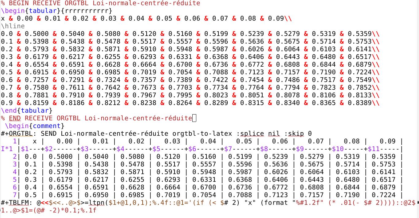 Latex table de la fonction int grale de la loi normale - Table de loi normale centree reduite ...